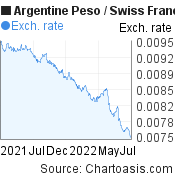 Argentine Peso to Swiss Franc (ARS/CHF) forex chart, featured image