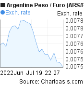Argentine Peso to Euro (ARS/EUR) 1 month forex chart, featured image