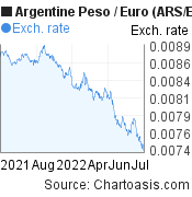 Argentine Peso to Euro (ARS/EUR) 1 year forex chart, featured image
