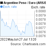 Argentine Peso to Euro (ARS/EUR) 2 months forex chart, featured image