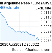 Argentine Peso to Euro (ARS/EUR) 2 years forex chart, featured image