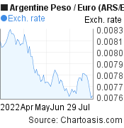 Argentine Peso to Euro (ARS/EUR) 3 months forex chart, featured image