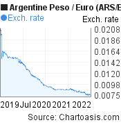Argentine Peso to Euro (ARS/EUR) 3 years forex chart, featured image
