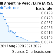 Argentine Peso to Euro (ARS/EUR) 5 years forex chart, featured image