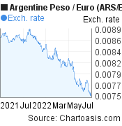 Argentine Peso to Euro (ARS/EUR) forex chart, featured image