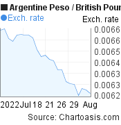 Argentine Peso to British Pound (ARS/GBP) 1 month forex chart, featured image