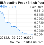 Argentine Peso to British Pound (ARS/GBP) 10 years forex chart, featured image