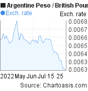 Argentine Peso to British Pound (ARS/GBP) 2 months forex chart, featured image