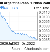 Argentine Peso to British Pound (ARS/GBP) 2 years forex chart, featured image