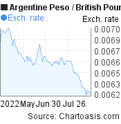 Argentine Peso to British Pound (ARS/GBP) 3 months forex chart, featured image