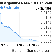Argentine Peso to British Pound (ARS/GBP) 3 years forex chart, featured image