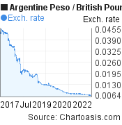 Argentine Peso to British Pound (ARS/GBP) 5 years forex chart, featured image