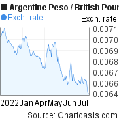 Argentine Peso to British Pound (ARS/GBP) 6 months forex chart, featured image