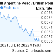Argentine Peso to British Pound (ARS/GBP) forex chart, featured image