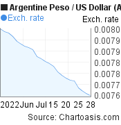 Argentine Peso to US Dollar (ARS/USD) 1 month forex chart, featured image