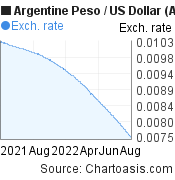 Argentine Peso to US Dollar (ARS/USD) 1 year forex chart, featured image