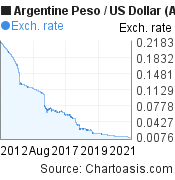 Argentine Peso to US Dollar (ARS/USD) 10 years forex chart, featured image