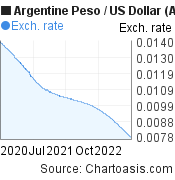 Argentine Peso to US Dollar (ARS/USD) 2 years forex chart, featured image