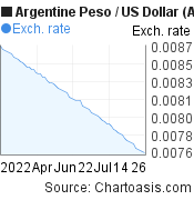 Argentine Peso to US Dollar (ARS/USD) 3 months forex chart, featured image