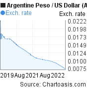 Argentine Peso to US Dollar (ARS/USD) 3 years forex chart, featured image