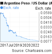 Argentine Peso to US Dollar (ARS/USD) 5 years forex chart, featured image