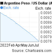 Argentine Peso to US Dollar (ARS/USD) 6 months forex chart, featured image