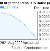 Argentine Peso to US Dollar (ARS/USD)  forex chart, featured image