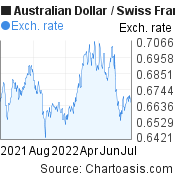 Australian Dollar to Swiss Franc (AUD/CHF) 1 year forex chart, featured image