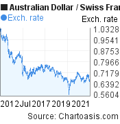 Australian Dollar to Swiss Franc (AUD/CHF) 10 years forex chart, featured image