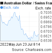 Australian Dollar to Swiss Franc (AUD/CHF) 2 months forex chart, featured image