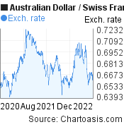 Australian Dollar to Swiss Franc (AUD/CHF) 2 years forex chart, featured image