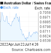 Australian Dollar to Swiss Franc (AUD/CHF) 3 months forex chart, featured image