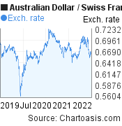 Australian Dollar to Swiss Franc (AUD/CHF) 3 years forex chart, featured image