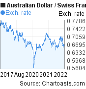 Australian Dollar to Swiss Franc (AUD/CHF) 5 years forex chart, featured image