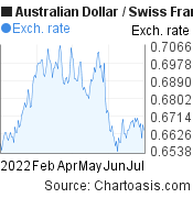 Australian Dollar to Swiss Franc (AUD/CHF) 6 months forex chart, featured image