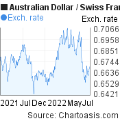 Australian Dollar to Swiss Franc (AUD/CHF) forex chart, featured image
