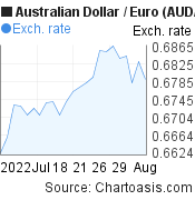 Australian Dollar to Euro (AUD/EUR) 1 month forex chart, featured image