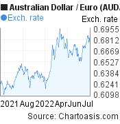 Australian Dollar to Euro (AUD/EUR) 1 year forex chart, featured image