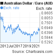 Australian Dollar to Euro (AUD/EUR) 10 years forex chart, featured image