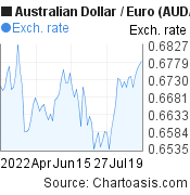 Australian Dollar to Euro (AUD/EUR) 3 months forex chart, featured image