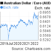 Australian Dollar to Euro (AUD/EUR) 3 years forex chart, featured image