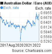 Australian Dollar to Euro (AUD/EUR) 5 years forex chart, featured image