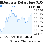 Australian Dollar to Euro (AUD/EUR) 6 months forex chart, featured image