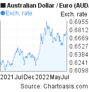 Australian Dollar to Euro (AUD/EUR) forex chart, featured image