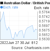 Australian Dollar to British Pound (AUD/GBP) 1 month forex chart, featured image