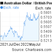 Australian Dollar to British Pound (AUD/GBP) 1 year forex chart, featured image