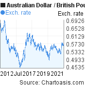 Australian Dollar to British Pound (AUD/GBP) 10 years forex chart, featured image