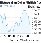 Australian Dollar to British Pound (AUD/GBP) 2 months forex chart, featured image