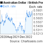 Australian Dollar to British Pound (AUD/GBP) 2 years forex chart, featured image