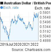 Australian Dollar to British Pound (AUD/GBP) 3 years forex chart, featured image